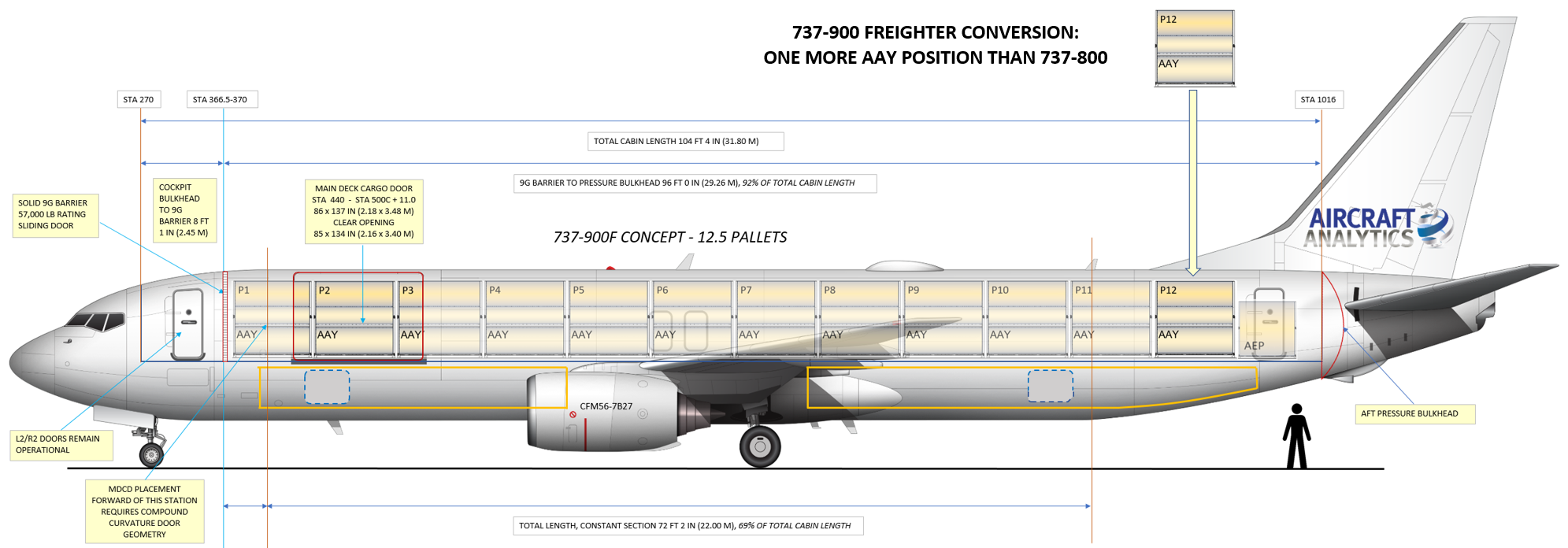 737-900 among several prospective narrow-body P-to-F candidates