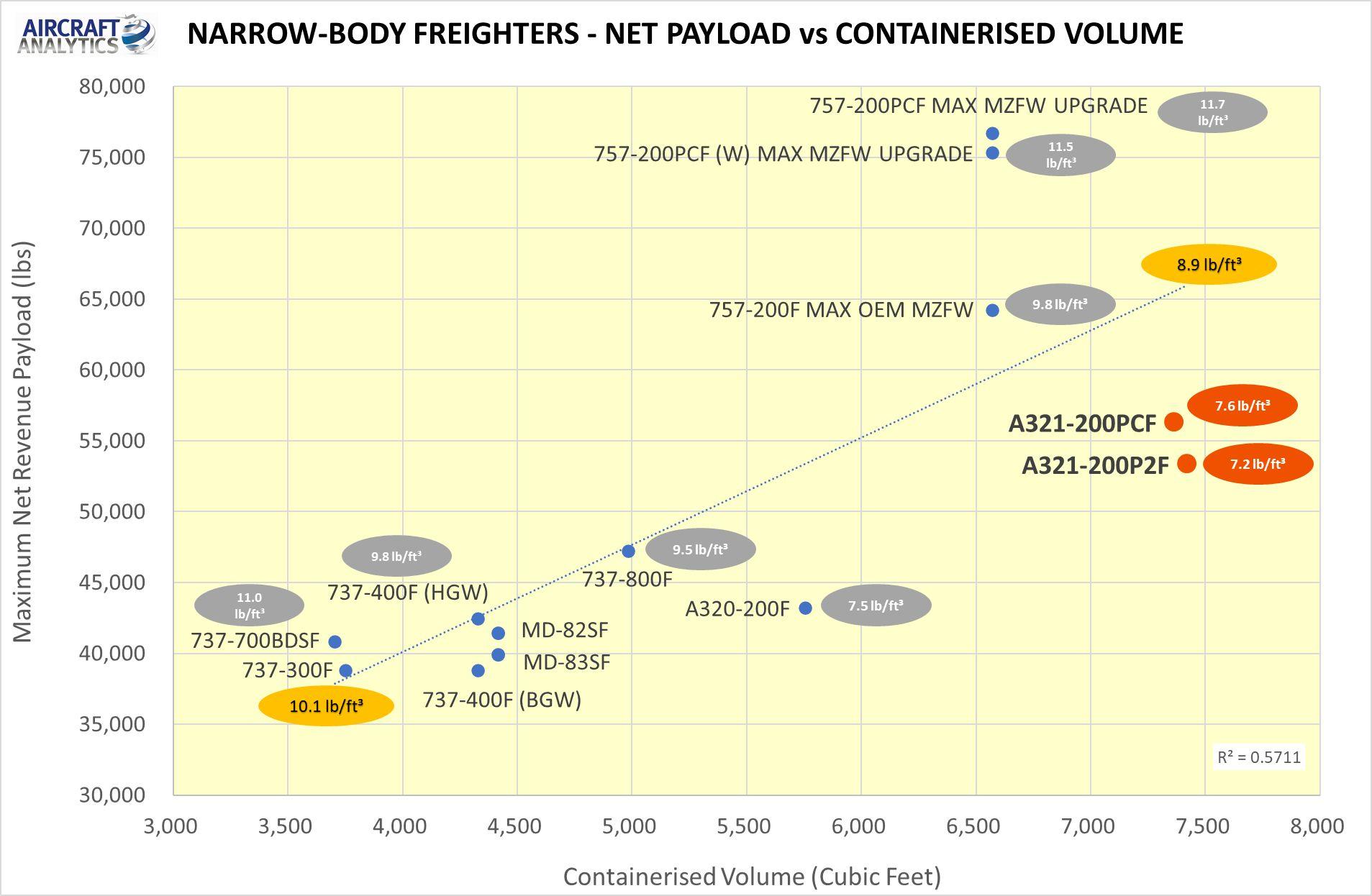 FAA AWARDS STC FOR 321 PRECISION CONVERSIONS A321-200PCF